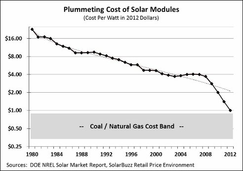 cost-of-solar-power-graph-1980-2012_jpg_492x0_q85_crop-smart