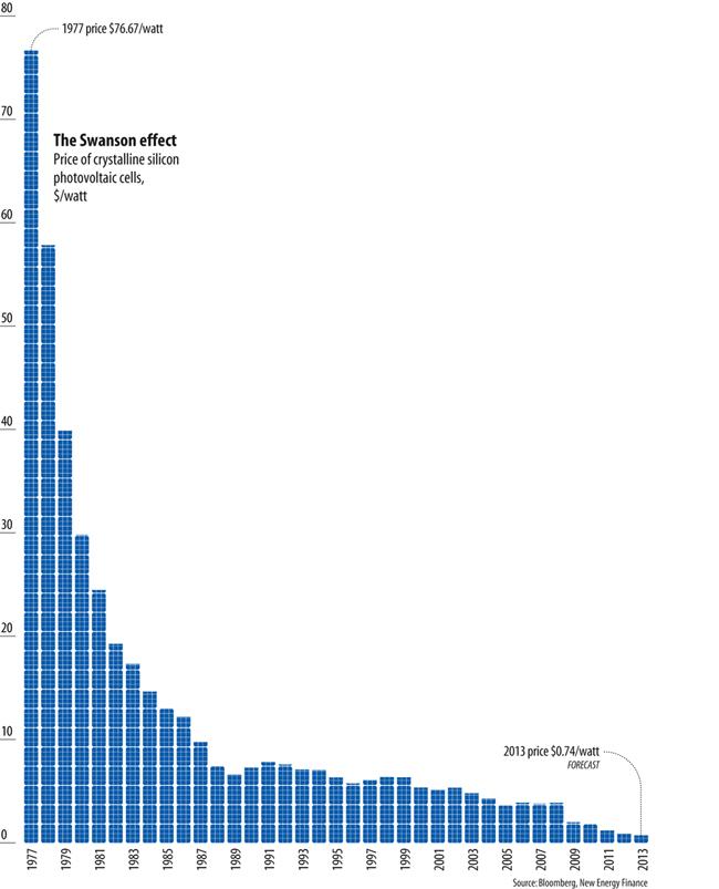 أسعار الكهرباء الشمسية تنخفض بشدة