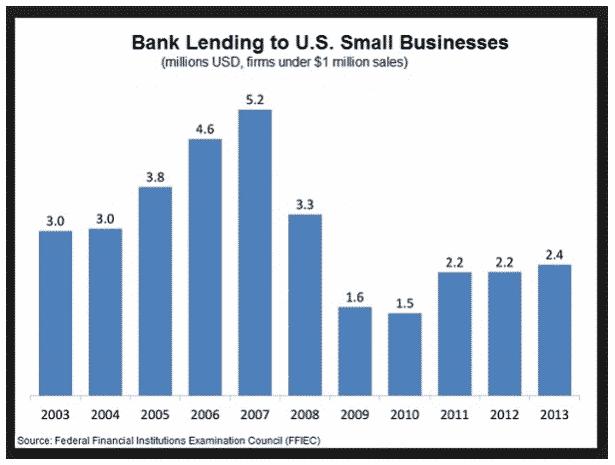 تمويل البنوك للمشاريع الصغيرة