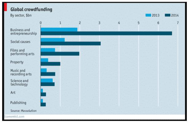 التمويل المجتمعي عالميا